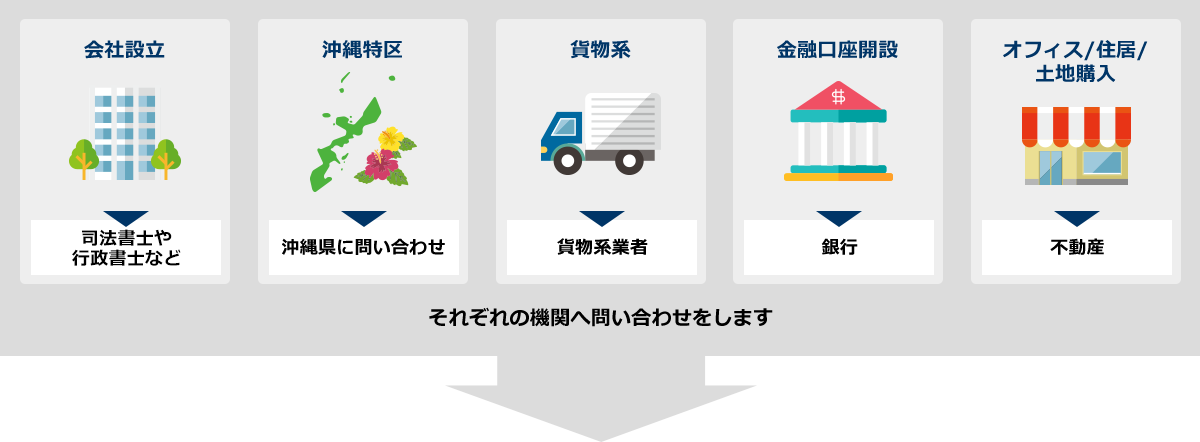 通常、企業が沖縄で立地したい場合